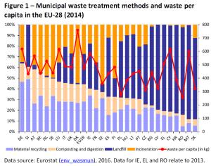 Municipal waste treatment methods and waste per capita in the EU-28 (2014)