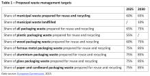 Proposed waste management targets