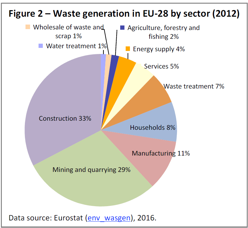 Waste generation in EU-28 by sector (2012)