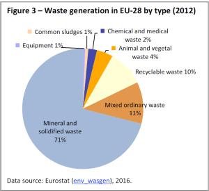 Waste generation in EU-28 by type (2012)