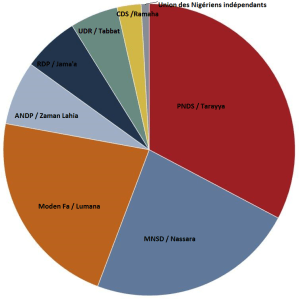 Principaux partis politiques et représentation à l'Assemblée nationale élue en 2011