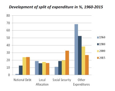 Development of split of expenditure in %, 1960-2015