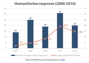 Humanitarian response (2000-2016)