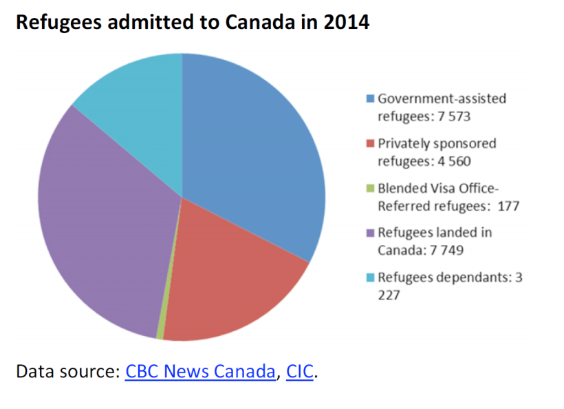 Refugees admitted to Canada in 2014