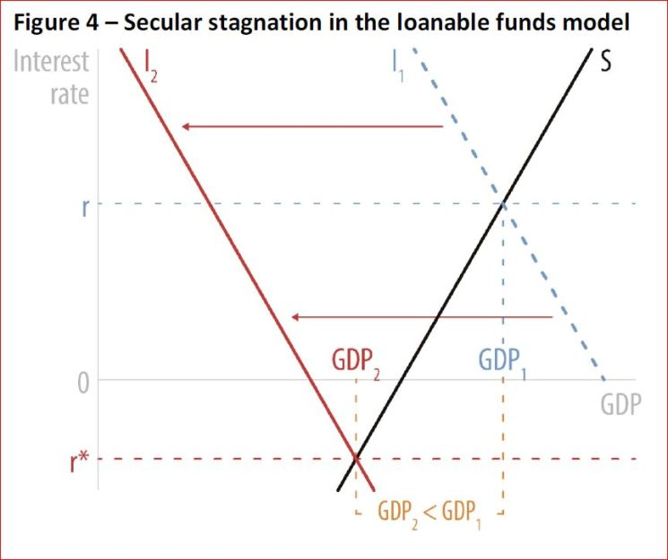 Secular stagnation in the loanable funds model