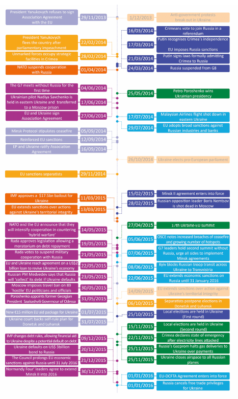 Timeline on Ukraine Conflict