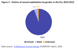 Victims of sexual exploitation by gender in the EU, 2010-2012