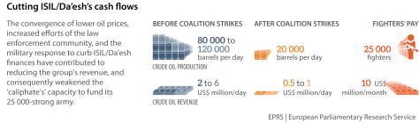 Cutting ISIL-Da'esh's cash flow