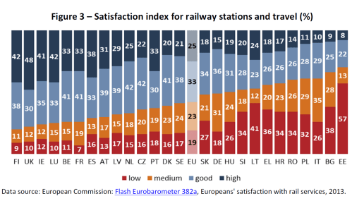 Figure 3 – Satisfaction index for railway stations and travel (%)