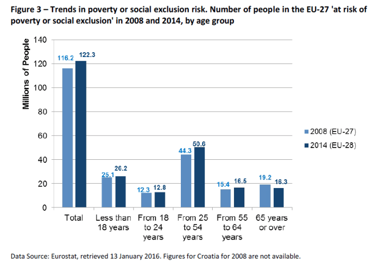 Figure 3 – Trends in poverty or social exclusion risk. Number of people in the EU-27 'at risk of poverty or social exclusion' in 2008 and 2014, by age group