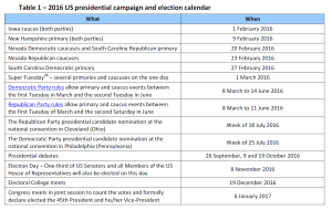 2016 US presidential campaign and election calendar