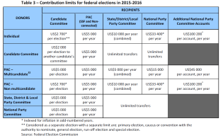 Contribution limits for federal elections in 2015-2016