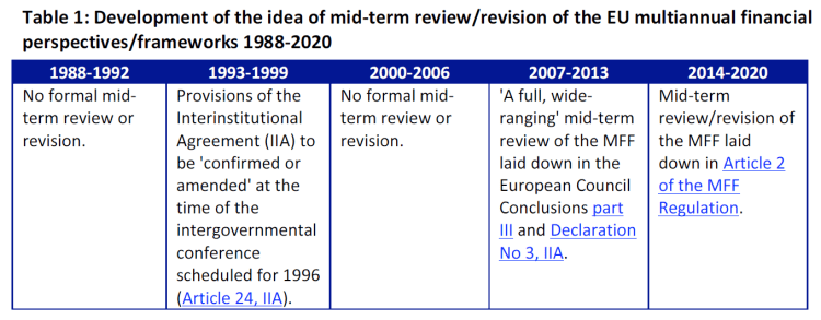 Development of the idea of mid-term review/revision of the EU multiannual financial perspectives/frameworks 1988-2020