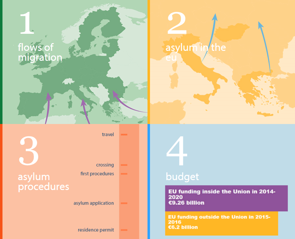Migration and asylum in the EU: animated infographic
