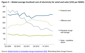Global average levelised cost of electricity for wind and solar (US$ per MWh)