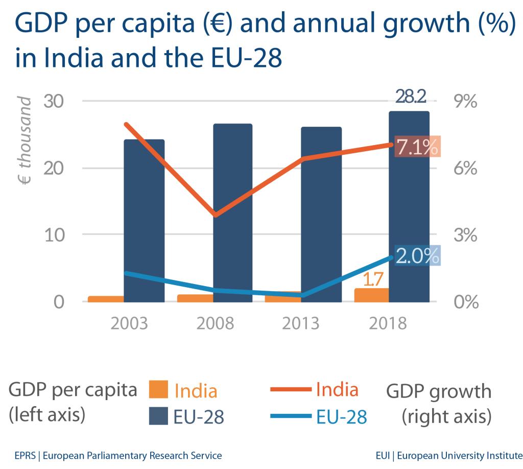 India: Economic indicators and trade with EU