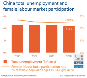 Fig 2 - Unemployment and female labour market - China