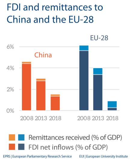 Fig 3 - FDI and remittances - China