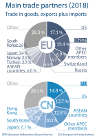 Fig 5 - Main trade partners - China