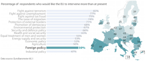 Public expectations and EU commitment on foreign policy