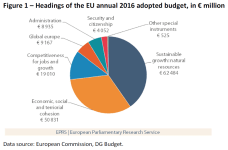 Headings of the EU annual 2016 adopted budget, in € million