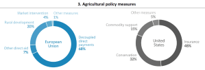 Agricultural policy measures