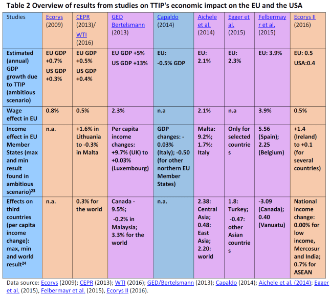 Overview of results from studies on TTIP's economic impact on the EU and the USA