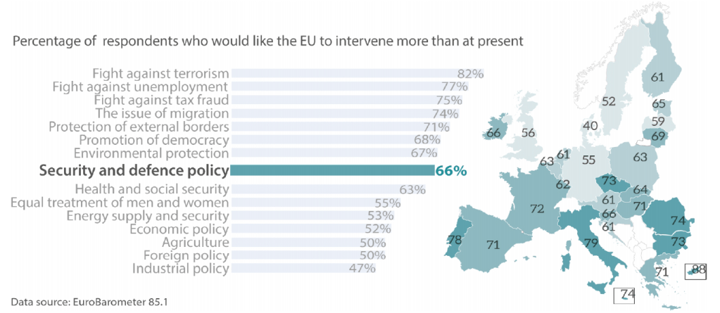 Public opinion and EU security: exploring the expectations gap