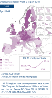 Employment rate by NUTS 2 region (2018)