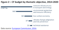 Cohesion Fund budget by thematic objective, 2014-2020