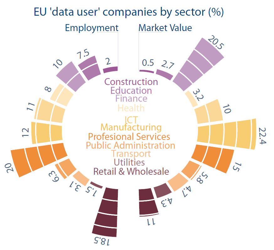 12 graphs: Eleven sectors of 'data users'