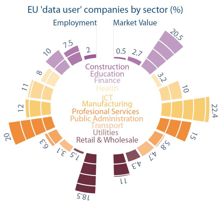 EU 'data user' companies by sector (%)
