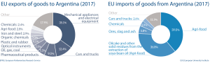 EU import and export of goods to Argentina