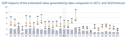 GDP impacts of the estimated value generated by data companies in 2015, and 2020 forecast