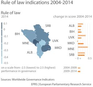 Rule of law indicators, 2004-2014