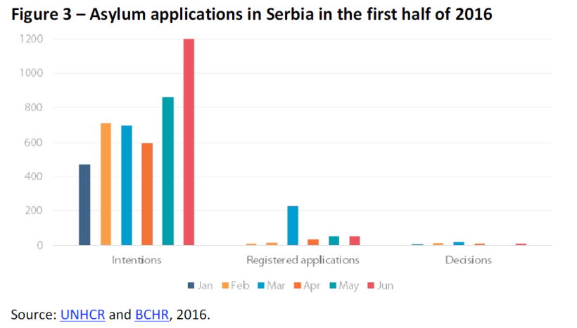 Asylum applications in Serbia in the first half of 2016