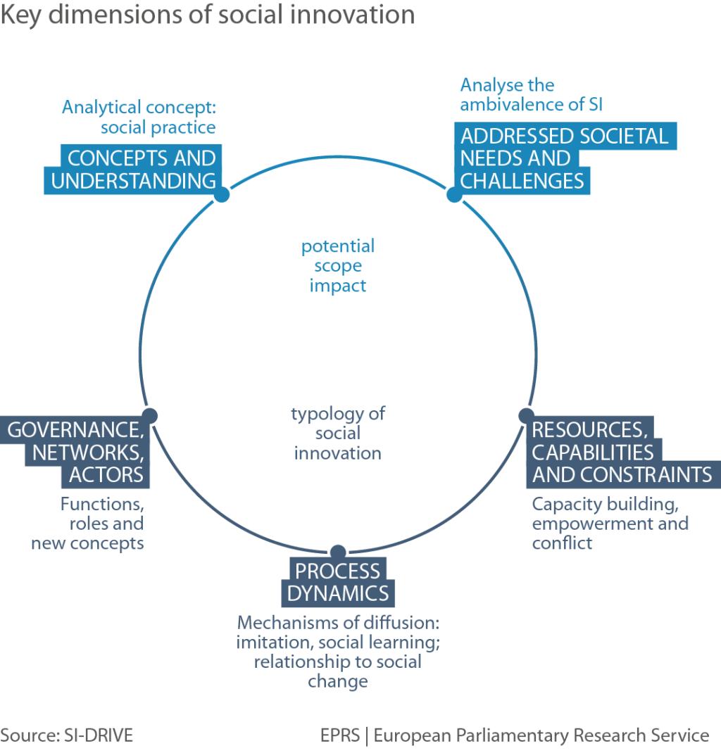 12 Graphs: Five key dimensions of social innovation