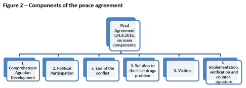 Components of the peace agreement