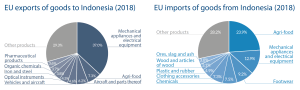 EU imports and exports of goods from Indonesia (2018)