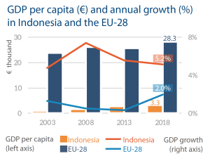 GDP per capita (€) and annual growth (%) in Indonesia and the EU-28