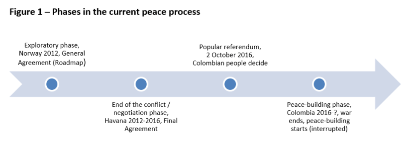 Phases in the current peace process