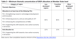 Minimum thematic concentration of ERDF allocation at Member State level