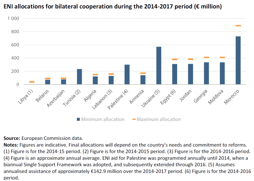 ENI allocations for bilateral cooperation during the 2014-2017 period (€ million)