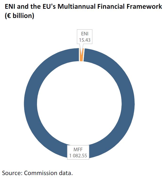 ENI and the EU's Multiannual Financial Framework (€ billion)