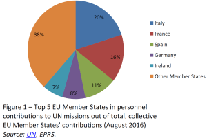 Top 5 EU Member States in personnel contributions to UN missions out of total, collective EU Member States' contributions (August 2016)