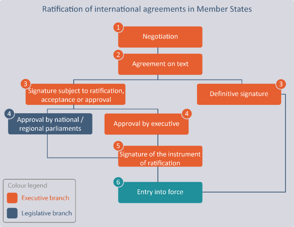 12 graphs: Article 12 of the Vienna Convention