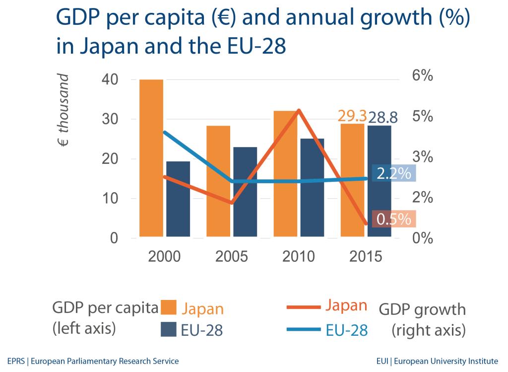 Japan: Economic indicators and trade with EU