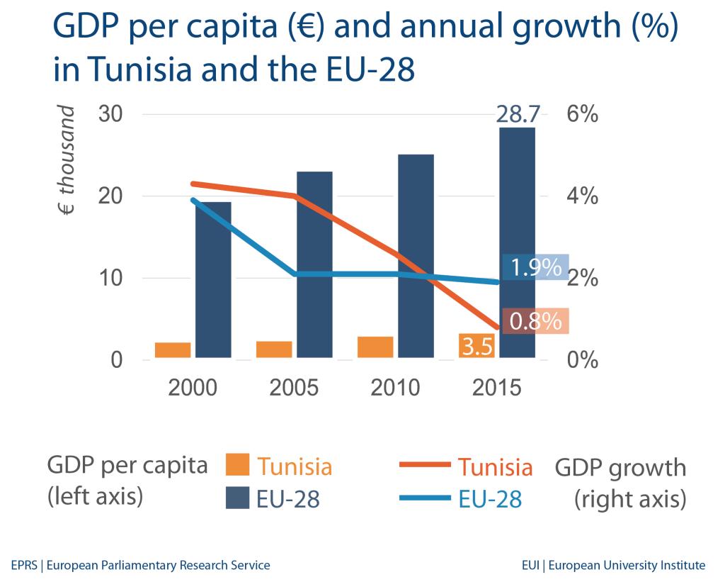 Tunisia: Economic indicators and trade with EU