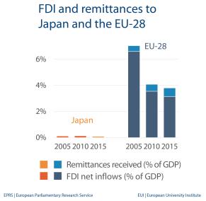 FDI and remittances - Japan
