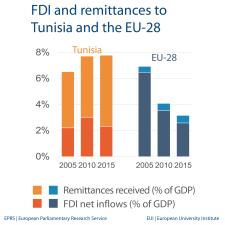 FDI and remittances to Tunisia and the EU-28